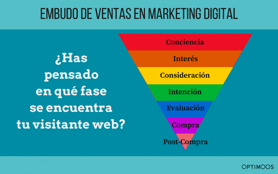 Listas de remarketing